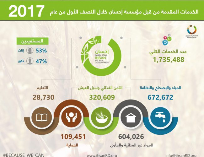 Infographic about Ihsan's provided services in the first half of 2017