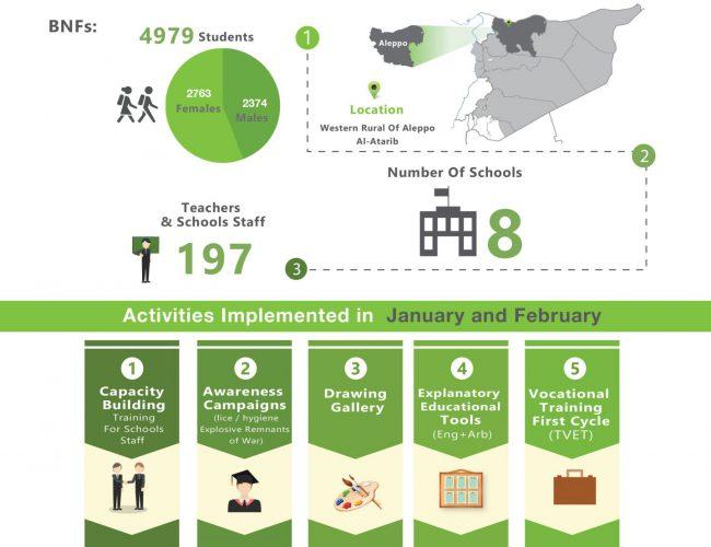 Education Program Infographic